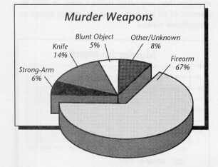 Weapons of murder